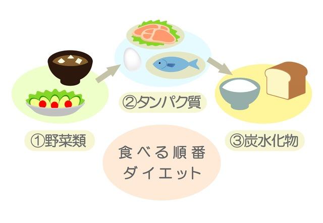 食事の量だけでなく、食べる順番も気にしてますか?