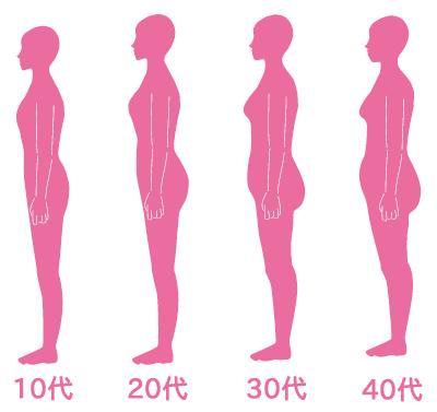歳を取ると太りやすくなる?